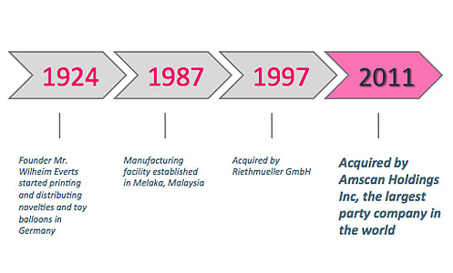 df526235d91f8 Everts now forms part of the Manufacturing division of Amscan